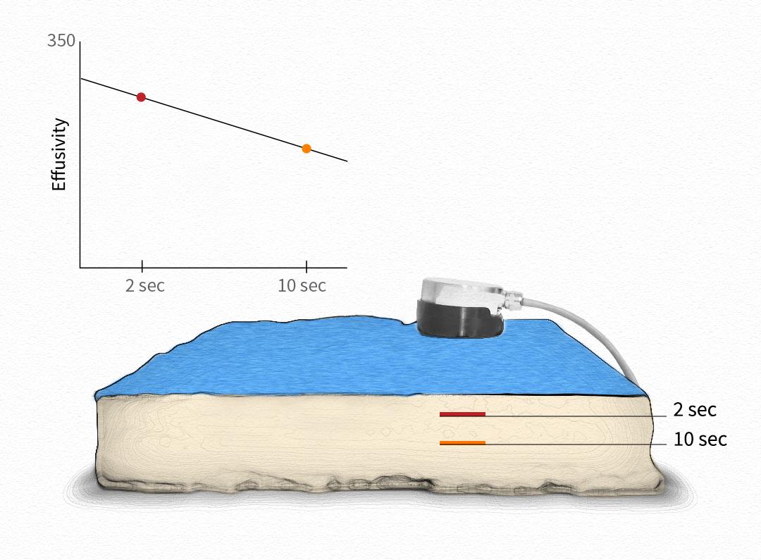 Thermal effusivity of Proprietary Effusive Textile over Mattress Foam