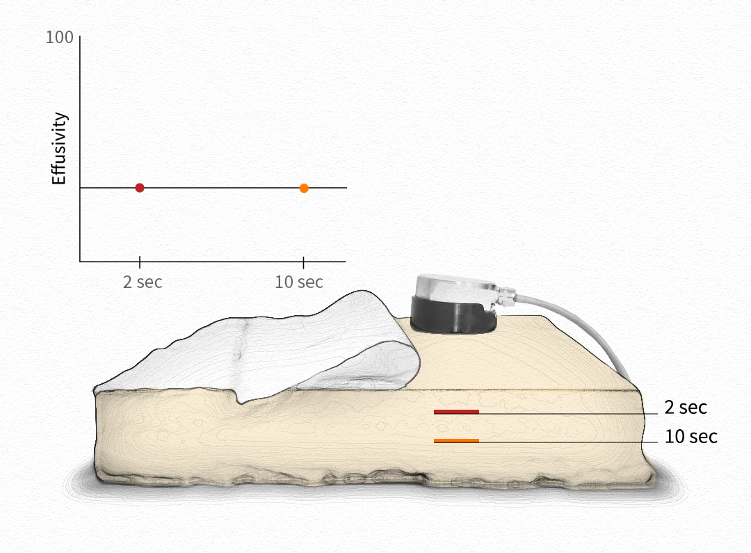 Thermal effusivity sensor on mattress foam