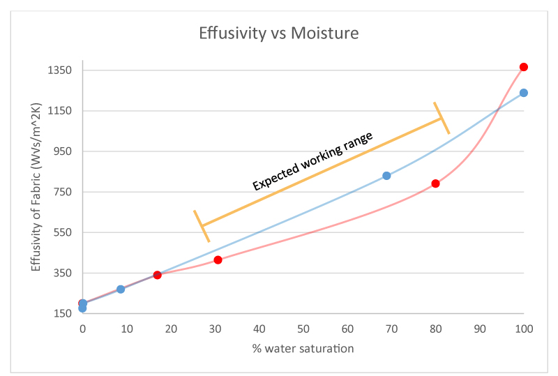 Measuring Thermal Effusivity vs Moisture with TPS-EFF