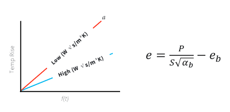 thermal effusivity graph and equation