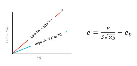 thermal effusivity graph and equation
